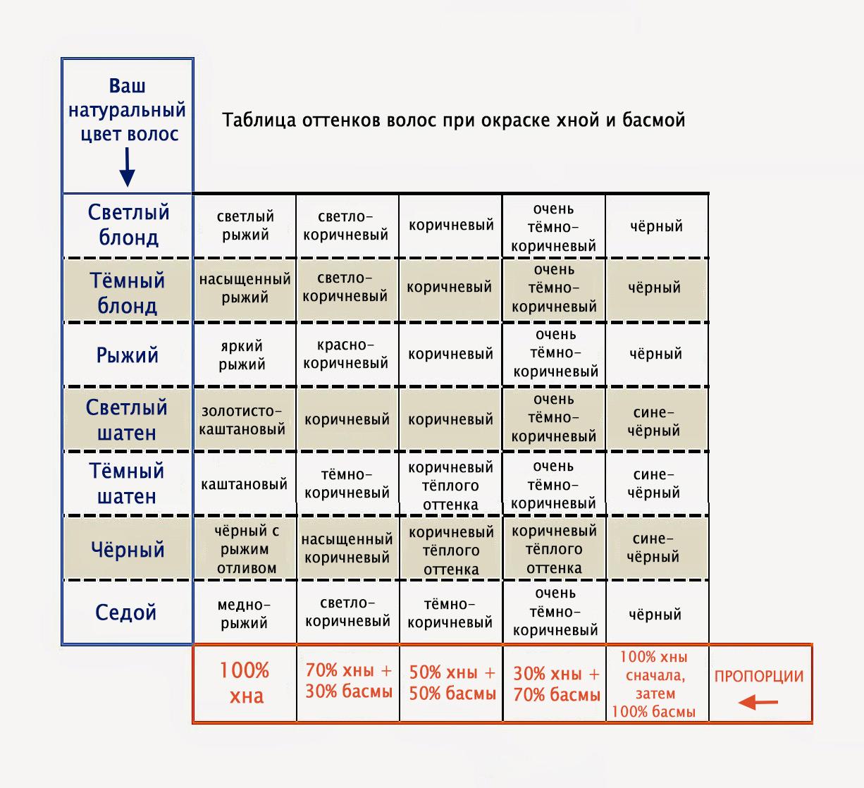 Таблица цветов при окраске хной и басмой