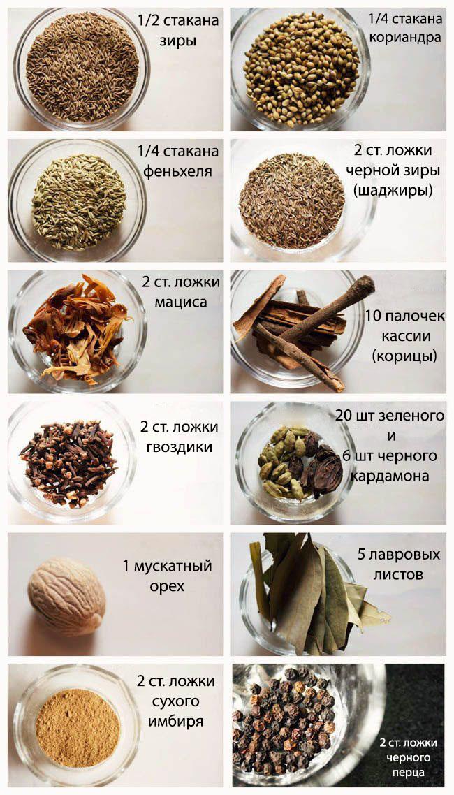 Рецепт Гарам Масалы